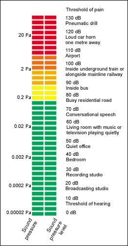 Sound pressure vs. decibels