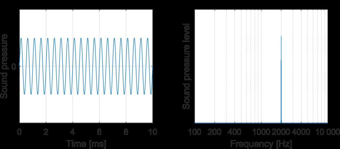 2000 Hz