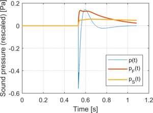 Slow and Fast time pressures on a starter pistol shot