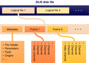 Schematic overview of a DLIS file for well log data