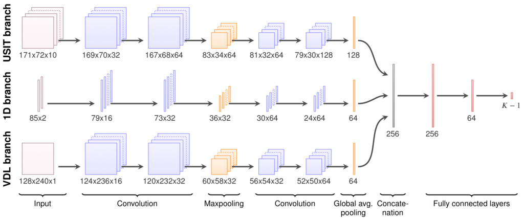 Schematic overview of the CNN used for automatic interpretation